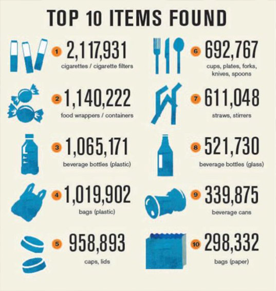 top-10-items-polluting-our-oceans-reduce-reuse-recycle